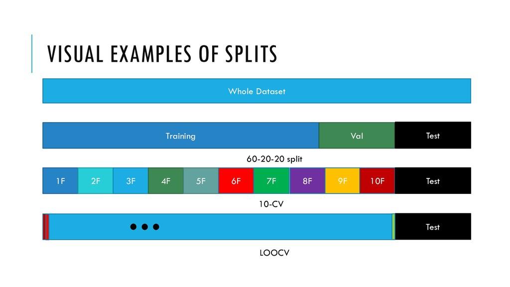 VISUAL EXAMPLES OF SPLITS Whole Dataset Trainin...