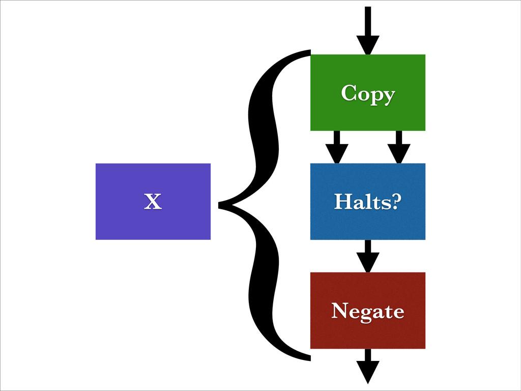 Halts? Negate Copy { X