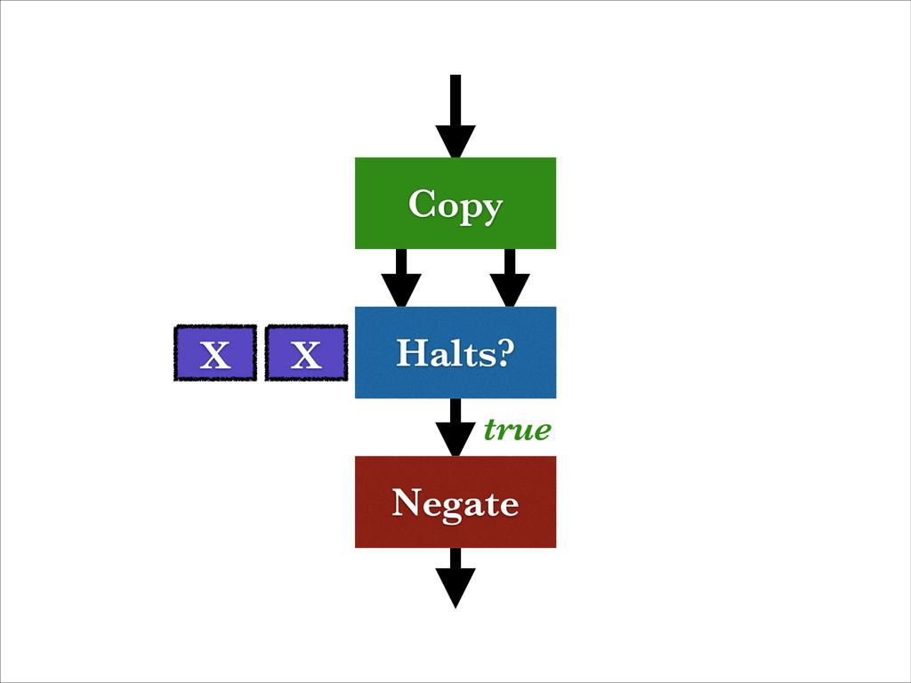 Halts? Negate Copy true X X