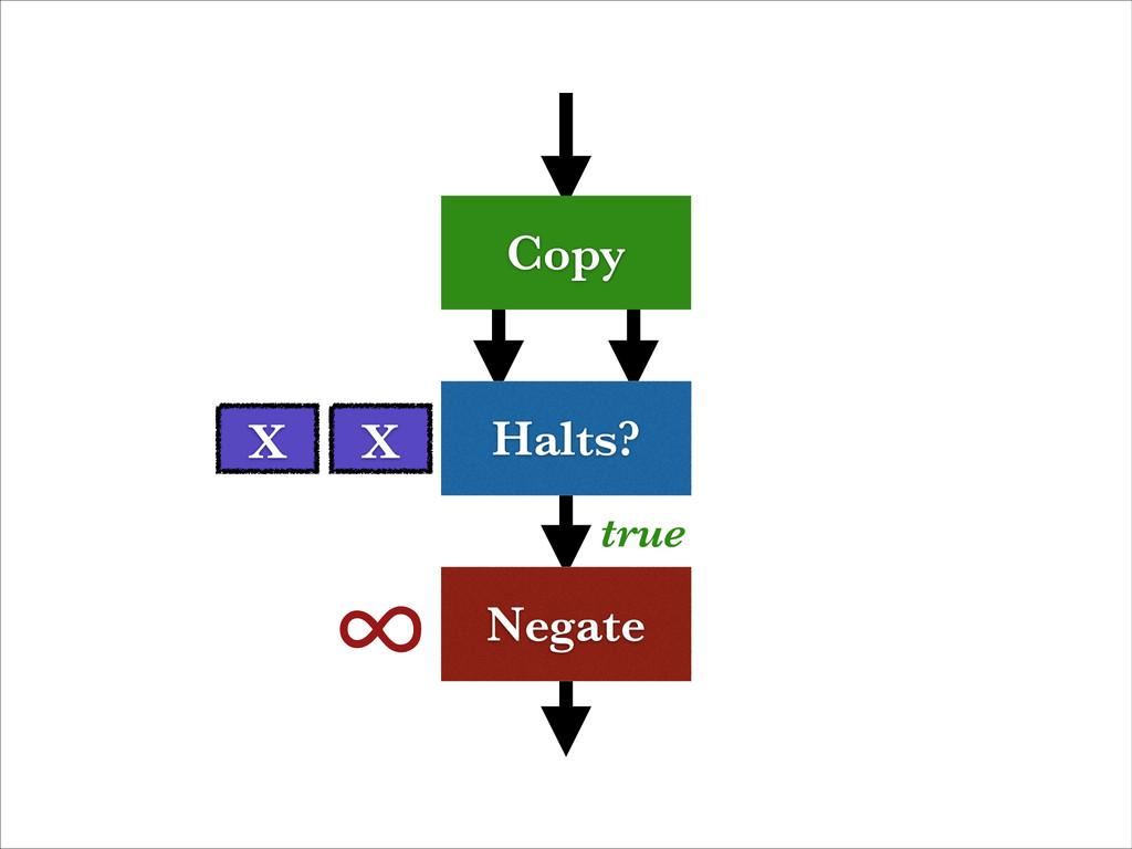 Halts? Negate Copy X ∞ true X