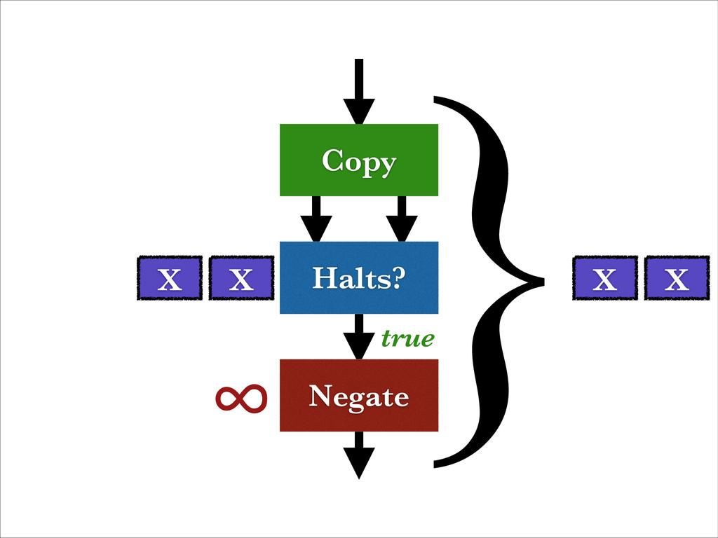 Halts? Negate Copy X ∞ true X X X }