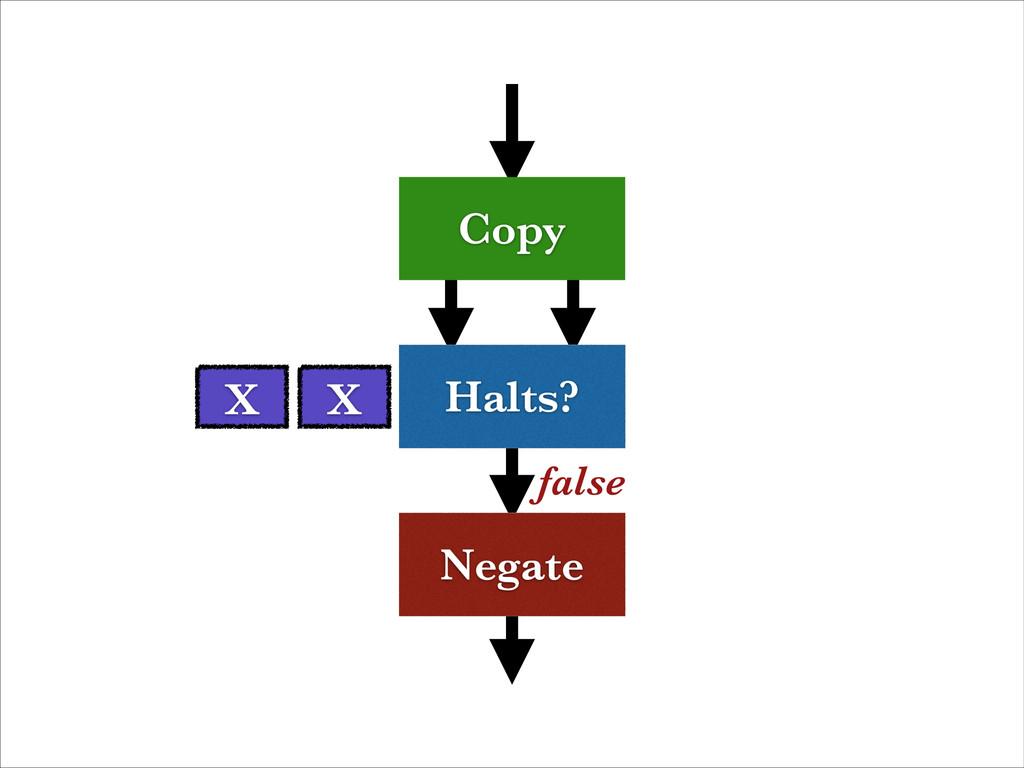 Halts? Negate Copy false X X