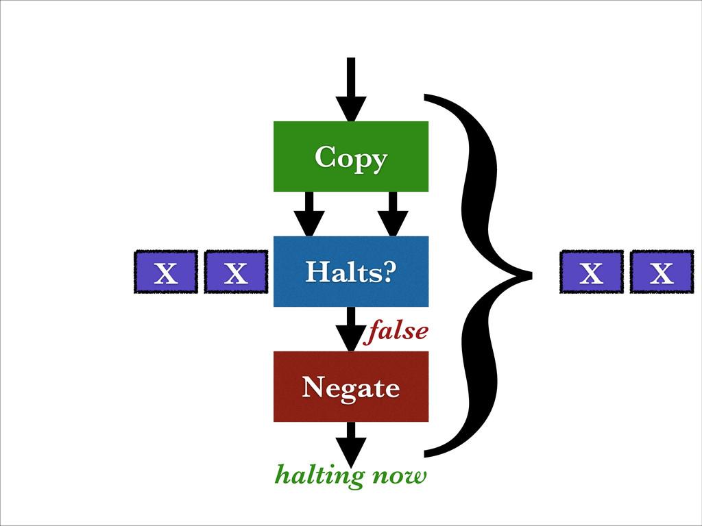 Halts? Negate Copy false halting now X X X X }