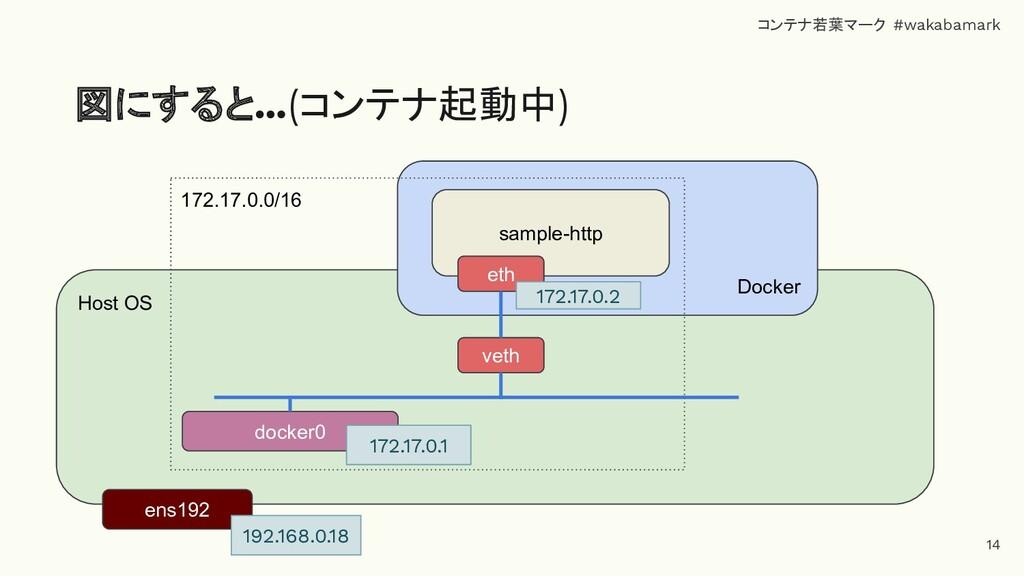 Host OS 図にすると…(コンテナ起動中) ens192 Docker 172.17.0....