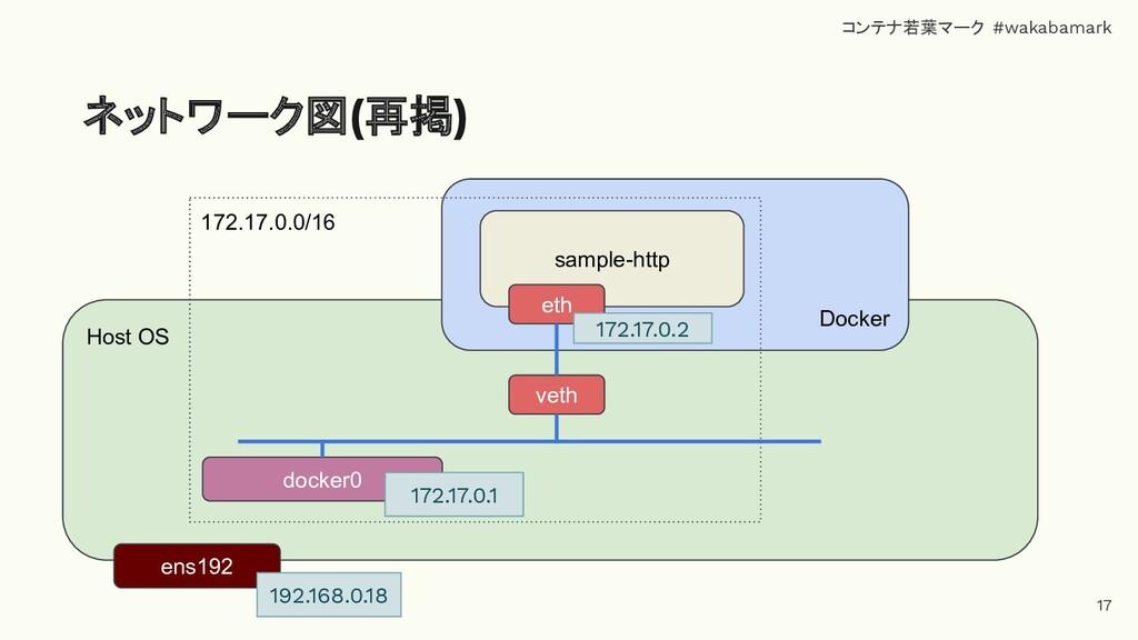 Host OS ネットワーク図(再掲) ens192 Docker 172.17.0.0/16...