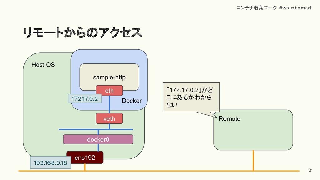 リモートからのアクセス Host OS Docker docker0 ens192 sampl...