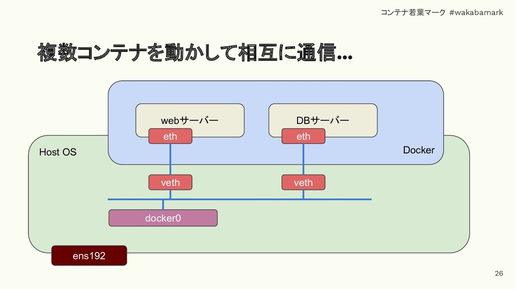 Host OS 複数コンテナを動かして相互に通信… ens192 Docker docker0...