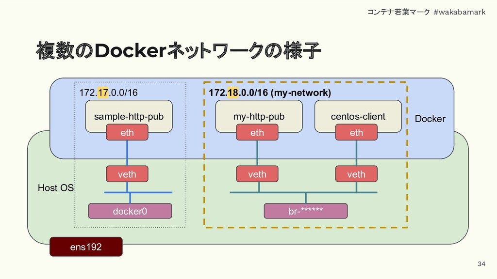 Host OS 複数のDockerネットワークの様子 ens192 Docker 172.17...
