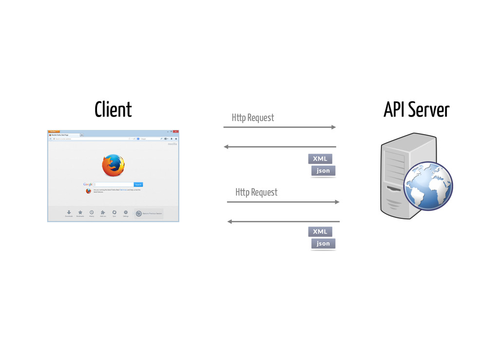 Http Request Http Request Client API Server