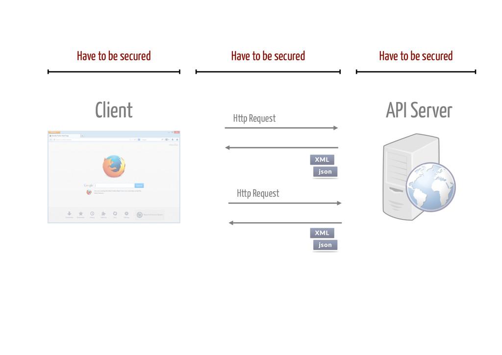 Http Request Http Request Client API Server Hav...