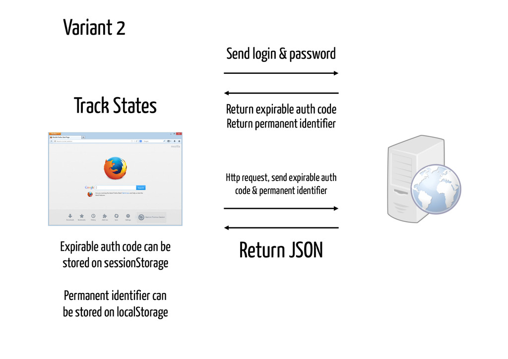 Track States Send login & password Return expir...