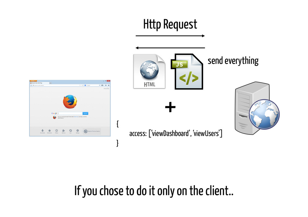 If you chose to do it only on the client.. Http...