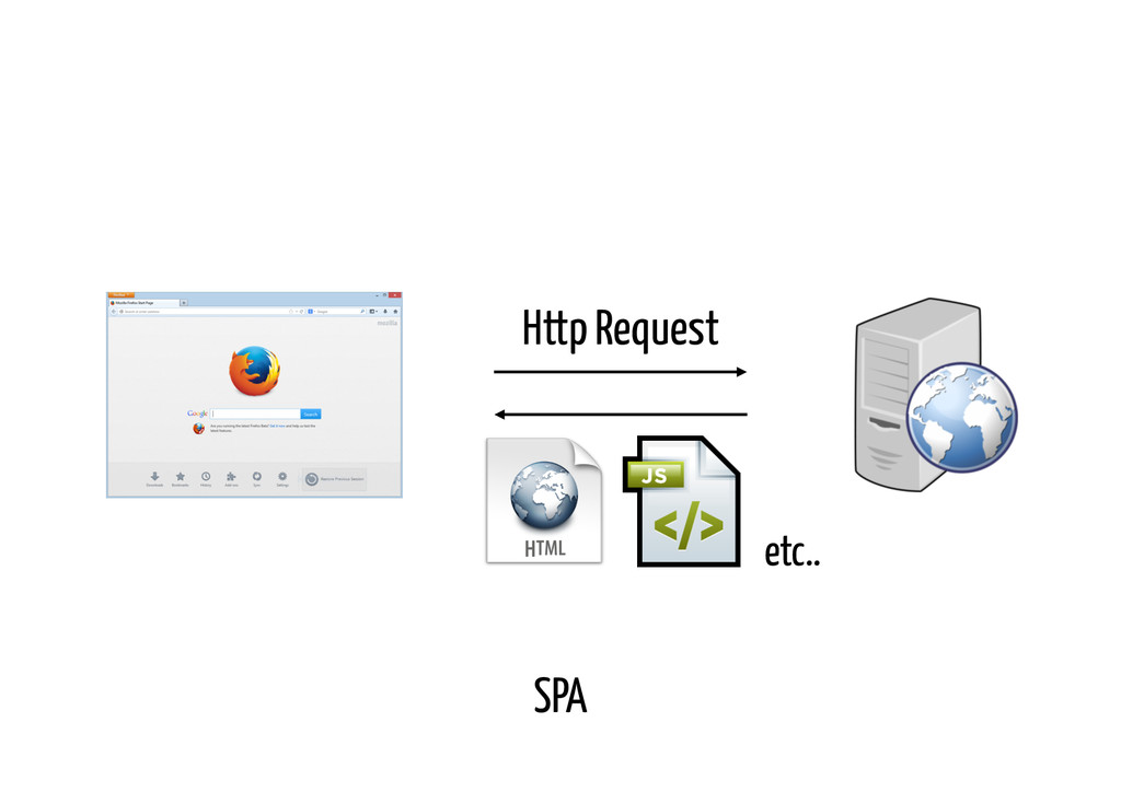 SPA Http Request etc..