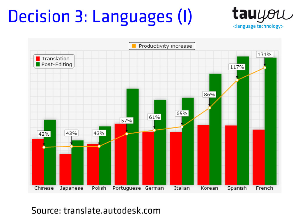 Decision 3: Languages (I) Source: translate.aut...