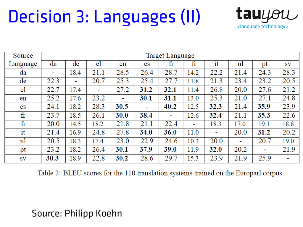 Decision 3: Languages (II) Source: Philipp Koehn