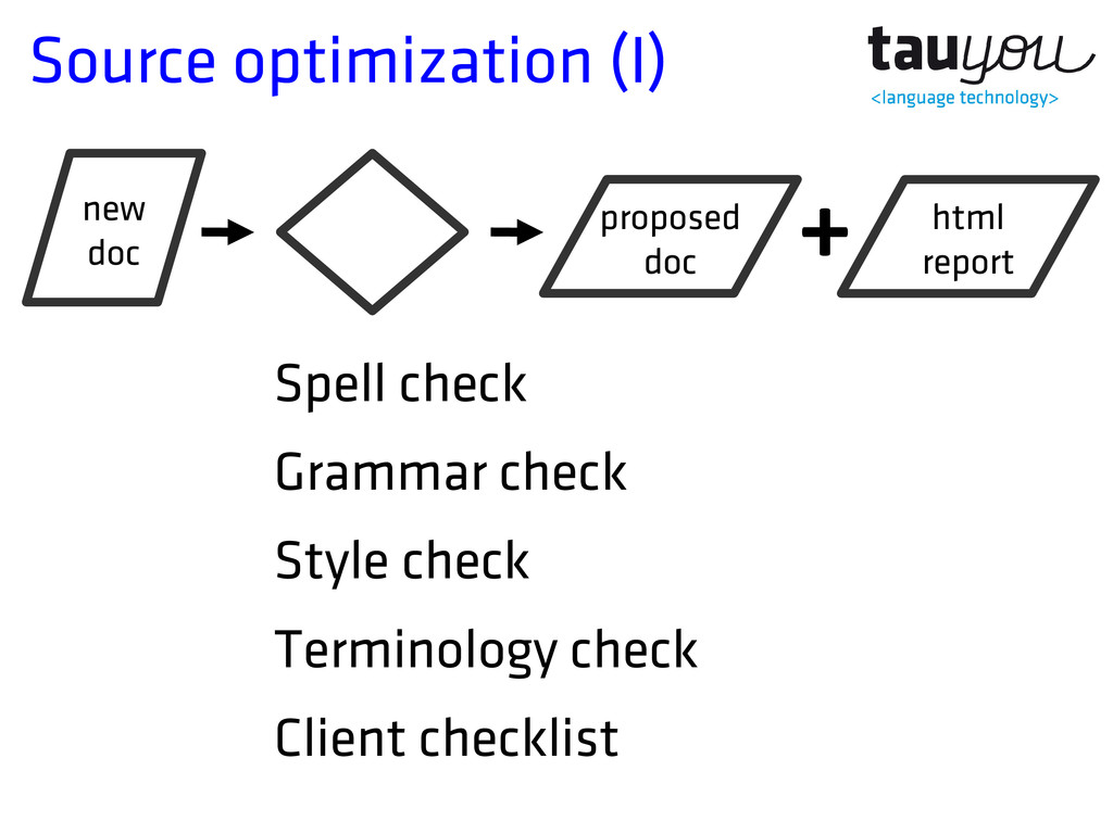 Source optimization (I) Spell check Grammar che...