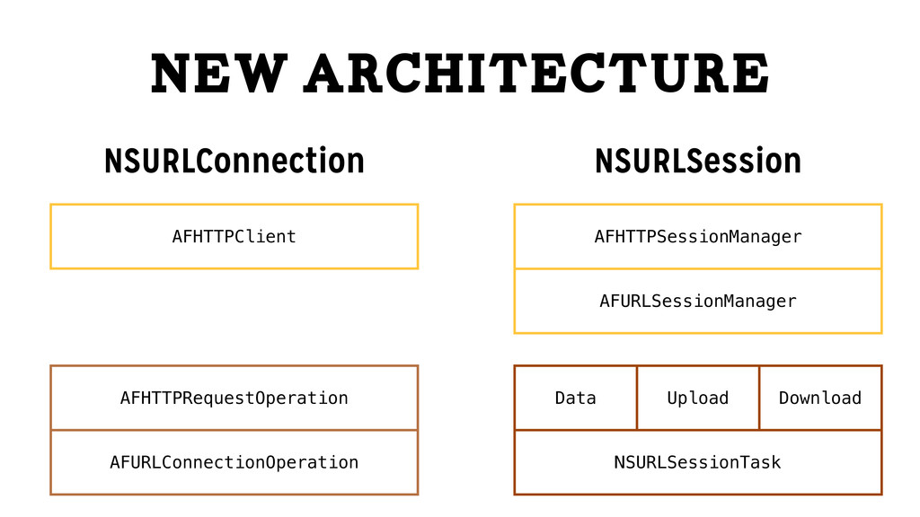 New Architecture NSURLConnection NSURLSession A...