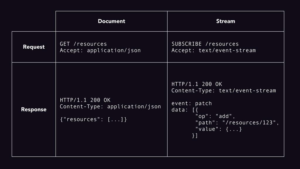 Document Stream Request Response GET /resources...