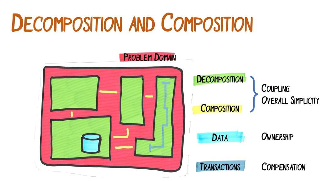 DECOMPOSITION AND COMPOSITION PROBLEM DOMAIN DE...