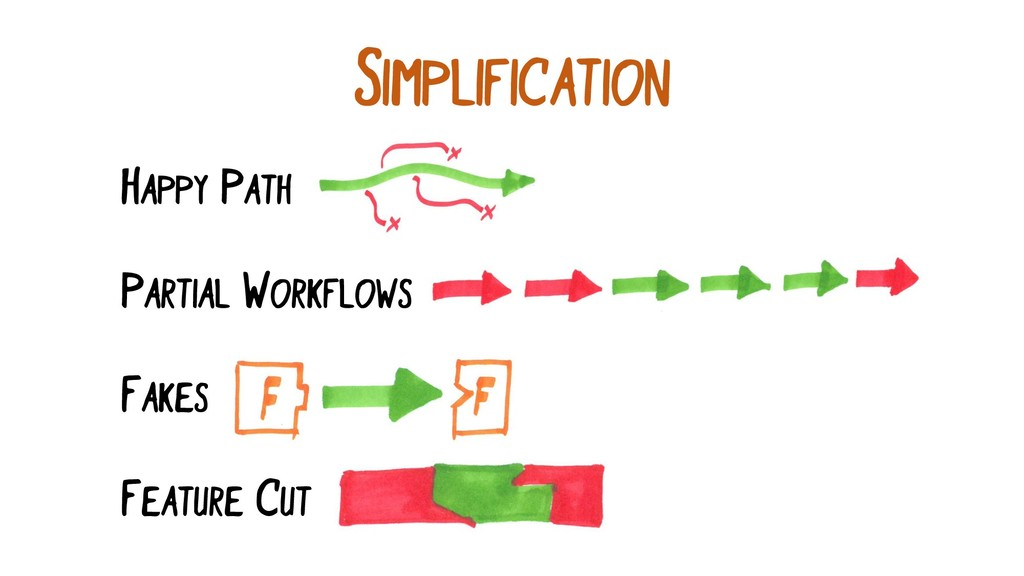 SIMPLIFICATION PARTIAL WORKFLOWS FAKES HAPPY PA...