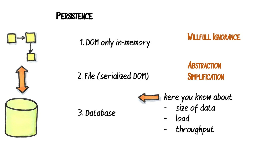 PERSISTENCE 1. DOM only in-memory 2. File (seri...