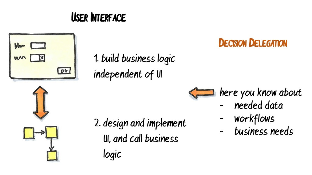 USER INTERFACE 1. build business logic independ...