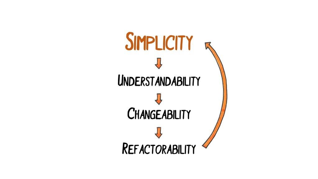 SIMPLICITY UNDERSTANDABILITY CHANGEABILITY REFA...