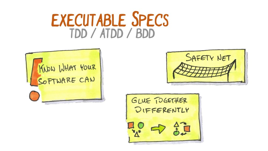 EXECUTABLE SPECS TDD / ATDD / BDD