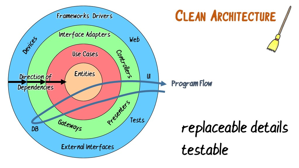 Use Cases Interface Adapters Frameworks & Drive...