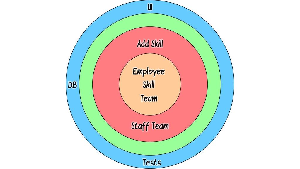 Add Skill Employee Skill Team UI DB Tests Staff...