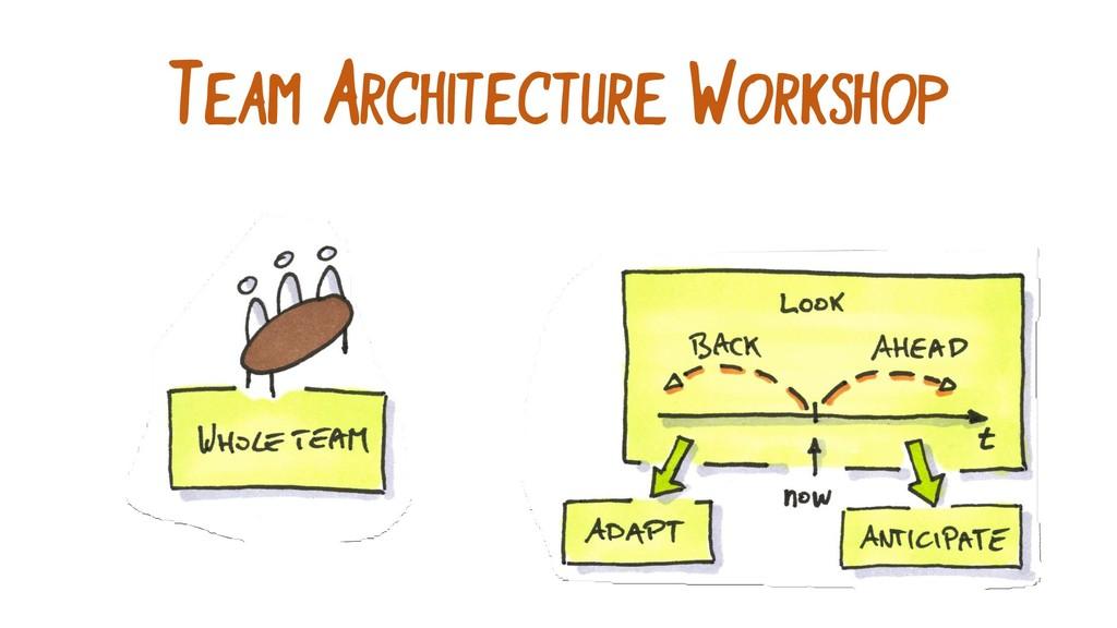 TEAM ARCHITECTURE WORKSHOP
