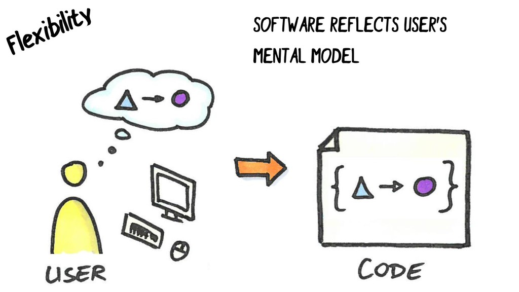 SOFTWARE REFLECTS USER'S MENTAL MODEL