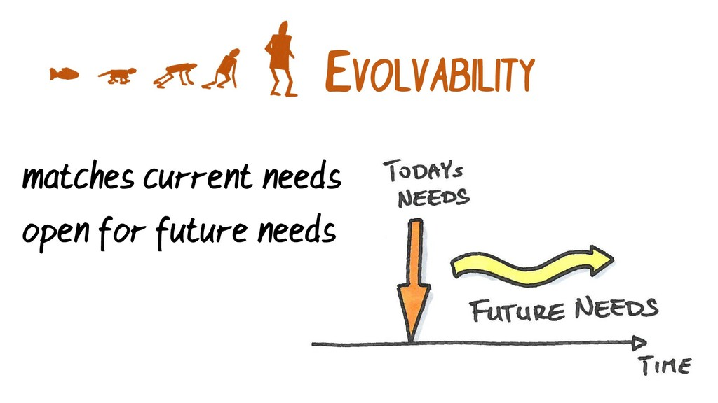 EVOLVABILITY matches current needs open for fut...