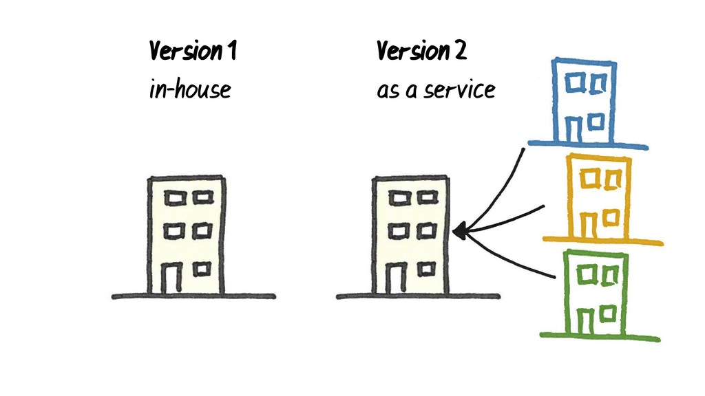Version 1 in-house Version 2 as a service