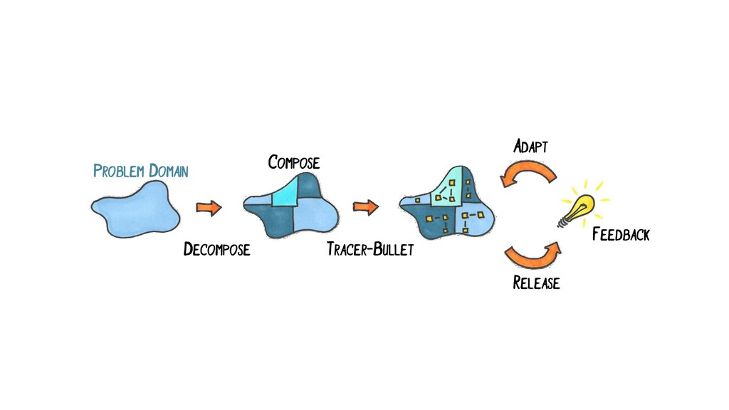 PROBLEM DOMAIN DECOMPOSE ADAPT TRACER-BULLET FE...