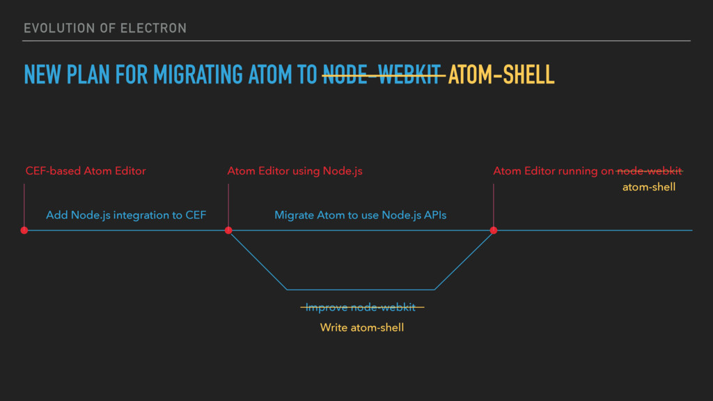 EVOLUTION OF ELECTRON NEW PLAN FOR MIGRATING AT...