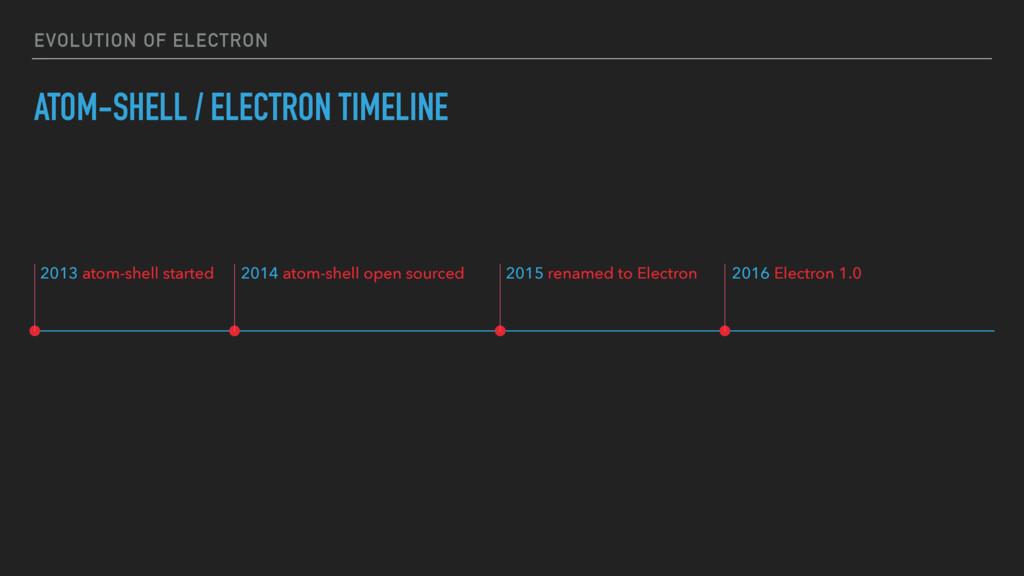 EVOLUTION OF ELECTRON ATOM-SHELL / ELECTRON TIM...