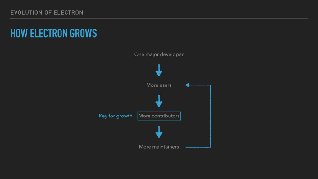 EVOLUTION OF ELECTRON HOW ELECTRON GROWS One ma...