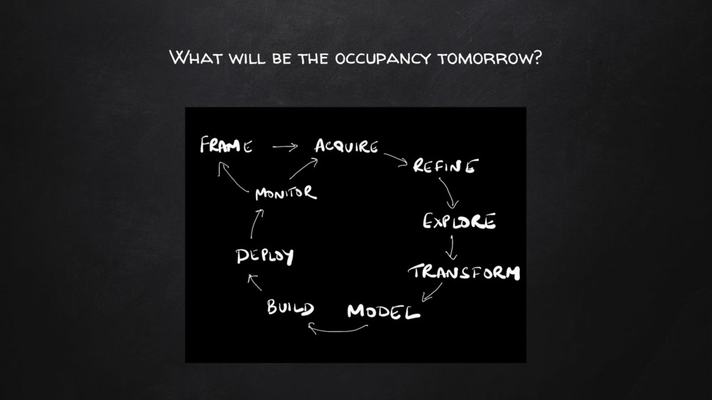 What will be the occupancy tomorrow?