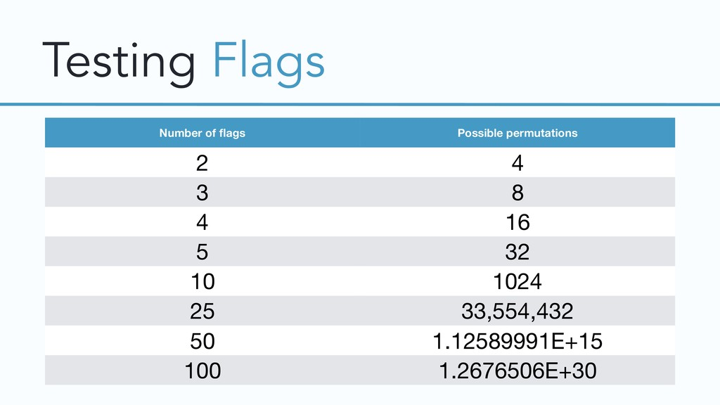 Testing Flags Number of flags Possible permutati...