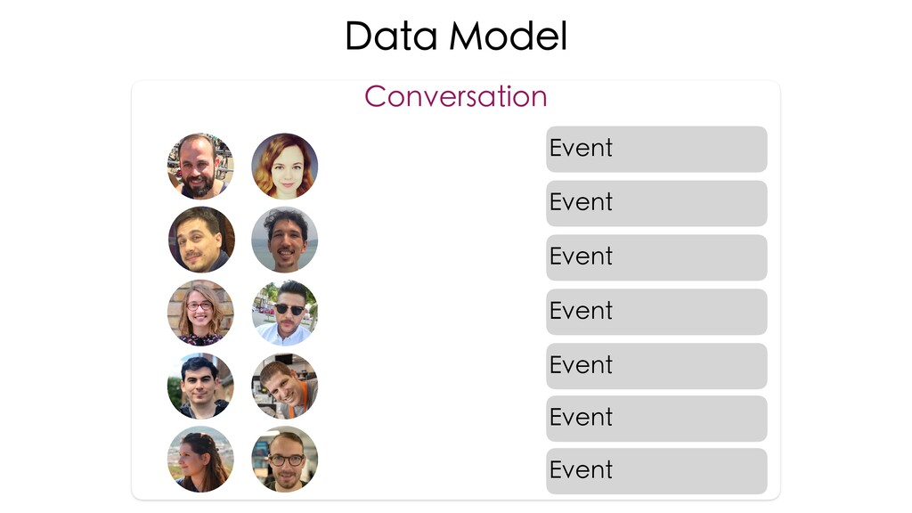 Data Model Conversation Event Event Event Event...