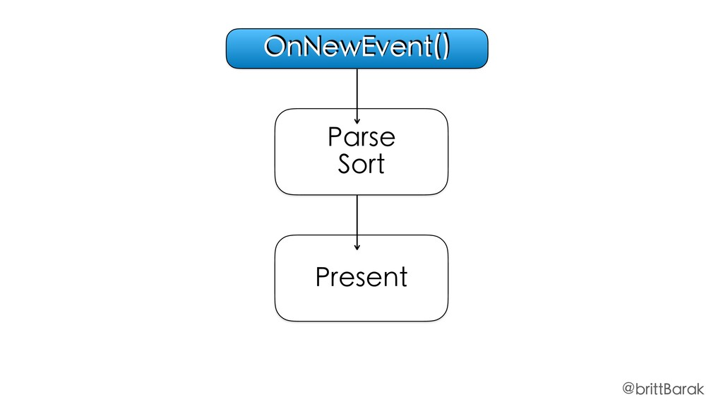 Parse Sort Present OnNewEvent() @brittBarak