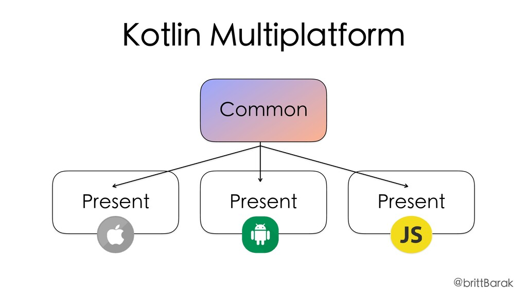 Common Present Present Present Kotlin Multiplat...