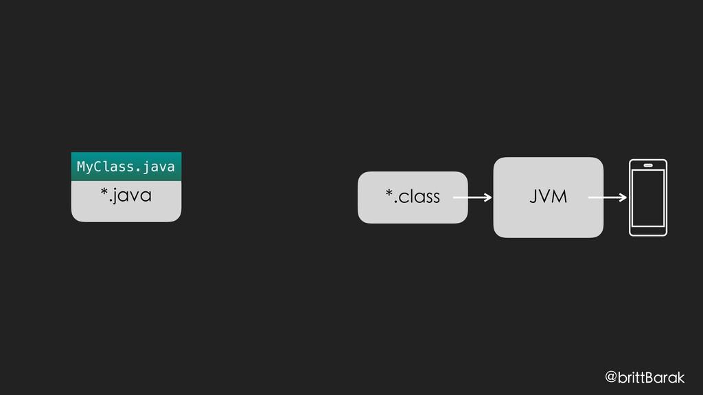 @brittBarak JVM *.class *.java MyClass.java