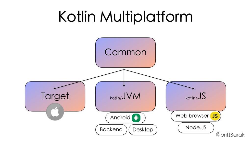 Common kotlin/ JVM kotlin/ JS Target Kotlin Mul...