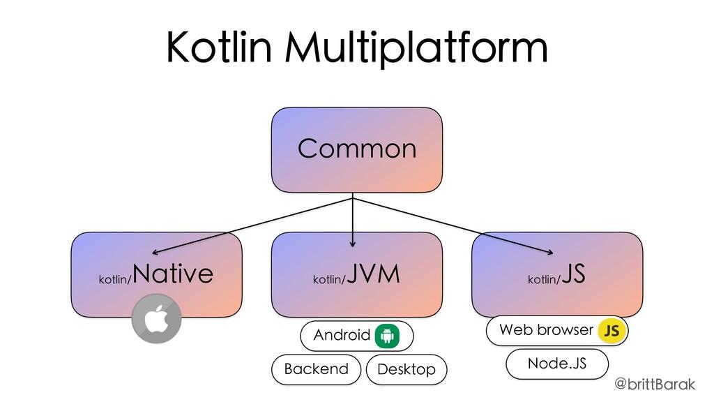 Common kotlin/ JVM kotlin/ JS kotlin/ Native Ko...
