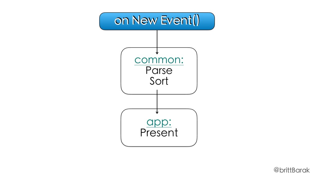 common: Parse Sort app: Present on New Event() ...