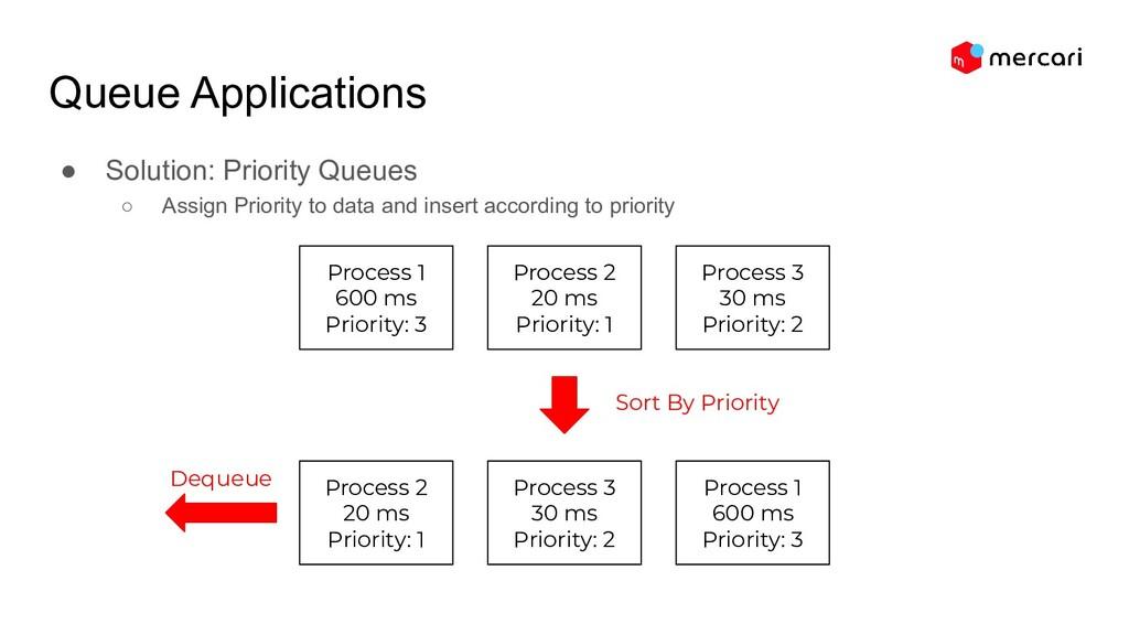 Queue Applications ● Solution: Priority Queues ...