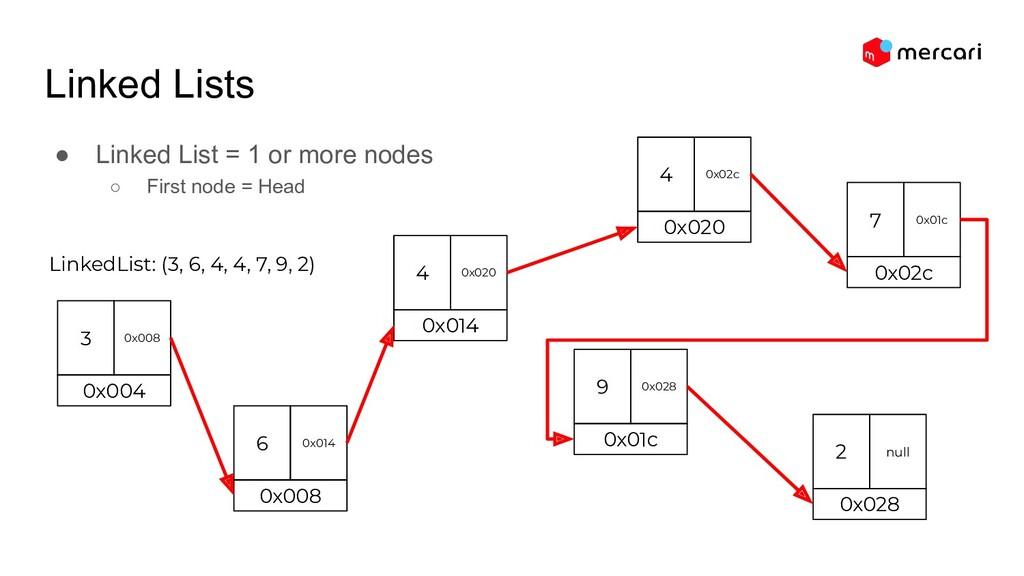 Linked Lists ● Linked List = 1 or more nodes ○ ...