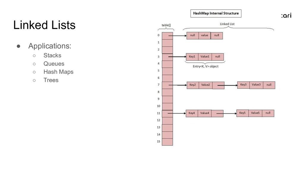 Linked Lists ● Applications: ○ Stacks ○ Queues ...